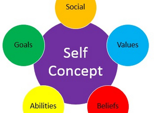 About Self Esteem – National Association for Self Esteem